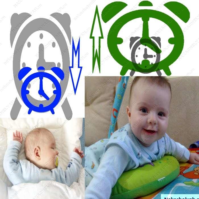 развития ребенка в 3 месяца режим уход